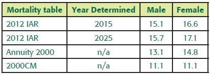 2012 iar a new of mortality table