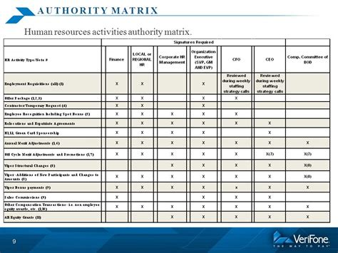 delegation of authority matrix template finance q2 policies update treasury update ppt