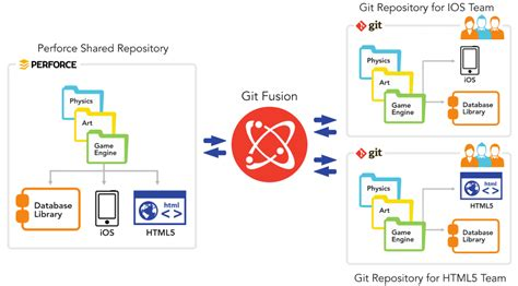 git tutorial for perforce users perforce aims to bring git to the enterprise techcrunch