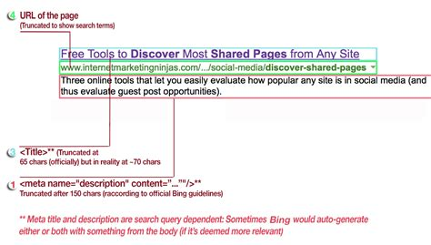 A Snippet by Search And Social Snippets The Anatomy
