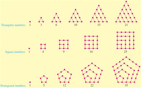 find pattern sequence numbers discovery projects 17 finding patterns