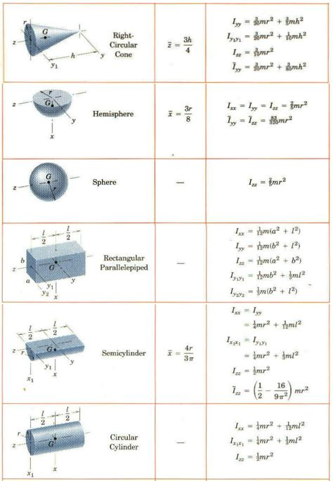 i section moment of inertia calculation mech324 lab 10 worksheet