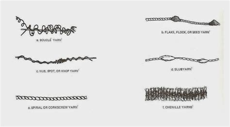 Upholstery Define Yarn Types And Usage Places Tekstil Sayfası
