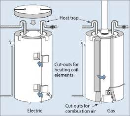 Diagram of insulating blankets for electric and gas heaters