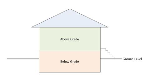 what does above grade real estate definition