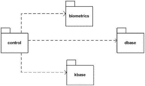 visio domain model visio