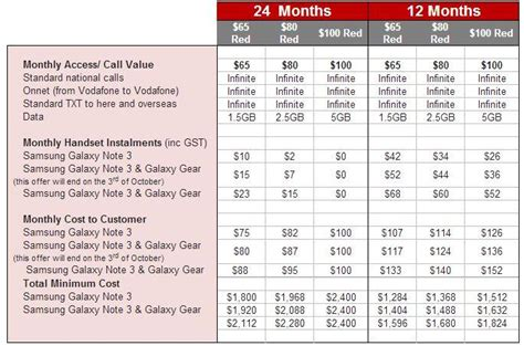 Vodafone bundling Galaxy Gear smartwatch with Galaxy Note 3   ARN