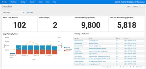 dropbox business support splunk integration dropbox business