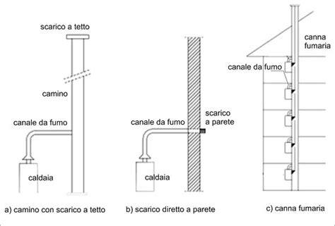 camini per caldaie a condensazione installare una caldaia a condensazione tre questioni