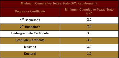 Mba School Gpa Requirements by Tuition Waivers Exemptions Student Business Services