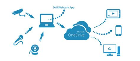 onedrive dropbox google drive and box which cloud storage service