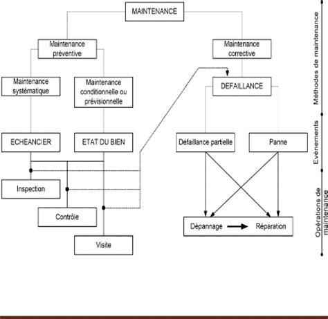 diagramme de fabrication de yaourt pdf memoire etude et 233 laboration d une politique de