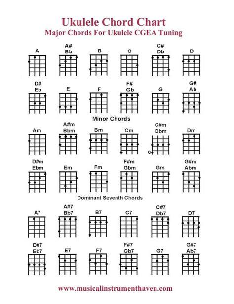 pin chords for ukulele c tuninge em e7 em7 e6 e7b9 emaj7 ukulele chord chart this will come in handy so much i m
