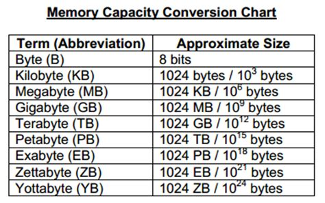 converter bit to byte computer science