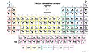 Periodic Table Of Elements Song Lyrics by The Element Song Lyrics