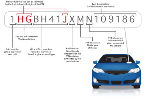 VIN 101: What is a Vehicle Identification Number?