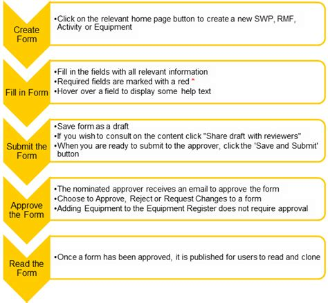 risk assessment workflow swp risk management school of sciences