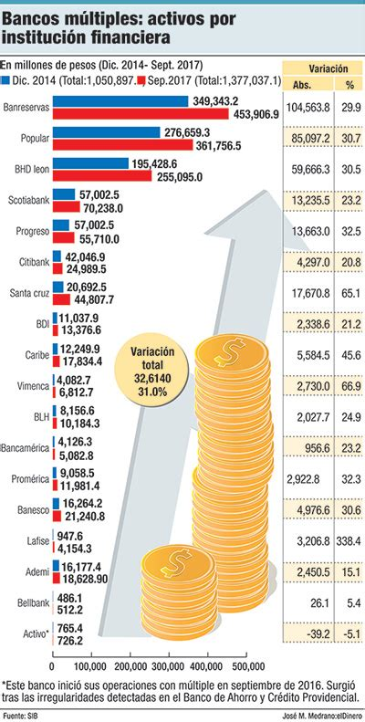 activos de bancos bancos multiples activos por institucion peri 243 dico eldinero