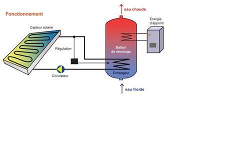 Panneaux Solaire Thermique 2242 panneaux solaire thermique 1 l nergie utilis e tpe