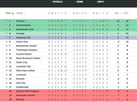 epl table jpg a quick look this weekend in the barclays premier league