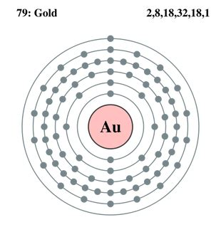 Number Of Protons For Gold by General Information Gold