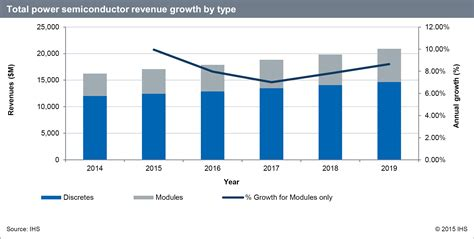 power semiconductor market to grow at 5