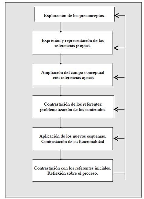 Modelo De Curriculum Multicultural Y Orientación Multicultural Educaci 243 N Intercultural Pr 225 Ctica Docente Unidad Did 225 Ctica