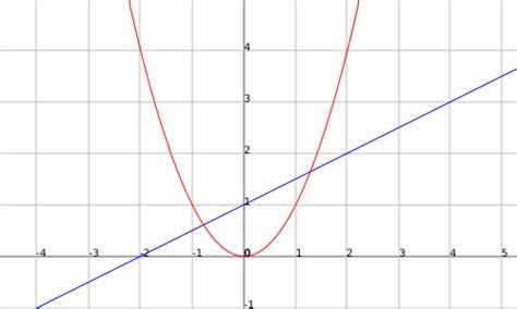 imagenes funciones matematicas matem 225 ticas solidarias aplicaciones online para
