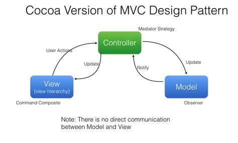 mvc pattern software engineering software architecture mvc design pattern dennis vera
