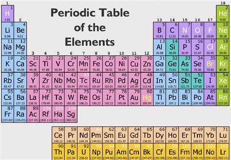 sections of the periodic table periodic table 7 3 ways to study the chemical and physical