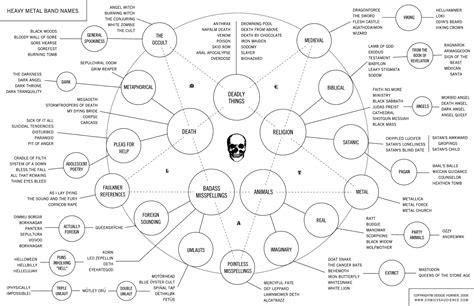 metal diagram heavy metal band name flow chart metal injection