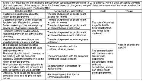 table of themes qualitative research ethical consideration
