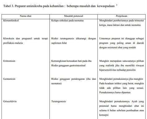 Daftar Obat Ciprofloxacin berikut daftar lengkap antibiotik yang aman dikonsumsi ibu
