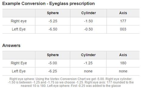 how to write contact lens prescript