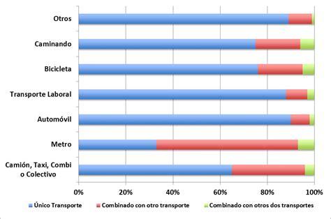 porcentaje de detracciones por transporte 2016 la movilidad de la ciudad de m 233 xico en la encuesta