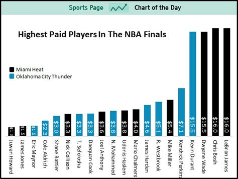 what is the salary of the highest paid pba player answers sports chart of the day the highest paid players in the
