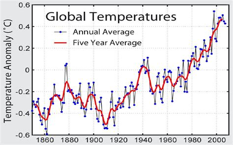 what is the average time a man last in bed average global temperature graph newhairstylesformen2014 com