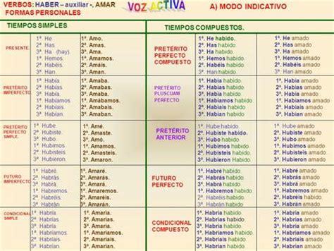 verbo caber conjugado el verbo irregulares conjugaciones indicativo participio