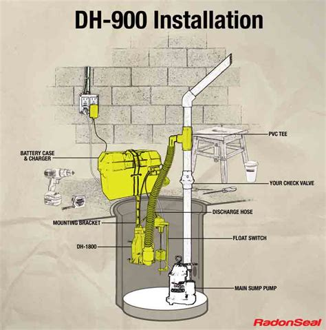 Dh Plumbing by Battery Sump Installation Diy Kit
