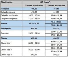 novolog sliding scale insulin chart health pinterest