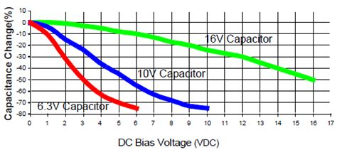 maximum voltage rating of capacitor ceramic capacitors electronic product design