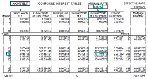 Time Value Of Money Tables by Time Value Of Money Tables