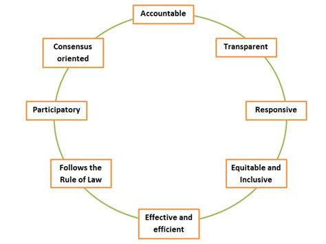 Corporate Governance Uk Essay by 28 Corporate Governance Thesis Doctoral Thesis On Corporate Governance Guidelines