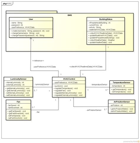 package diagram uml uml diagrams air