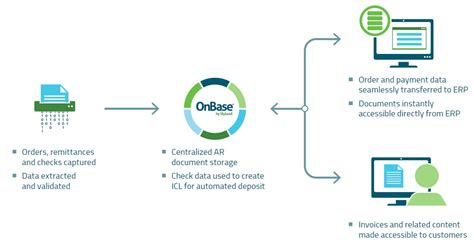 onbase workflow accounts receivable ar process automation billing