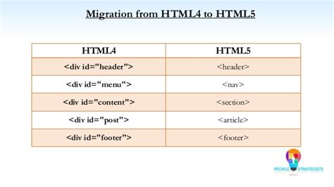 html5 tutorial interview questions image gallery html 5 doctype