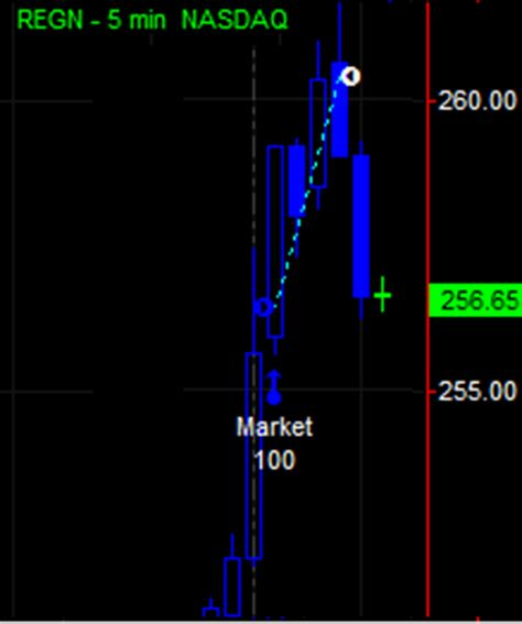 pattern day trading margin money and markets blog active trader pattern day trader