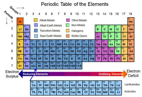 Most Of The Elements In The Periodic Table Are by The Periodic Table Limits Battery Development Peak