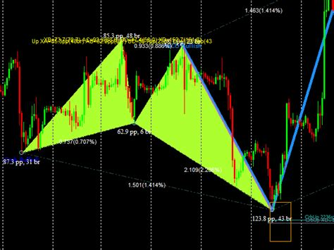 one2one pattern trading buy the advanced harmonic patterns mt5 technical