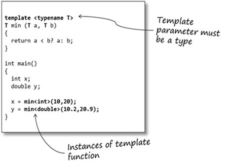 what is template in an introduction to c templates sticky bitssticky bits